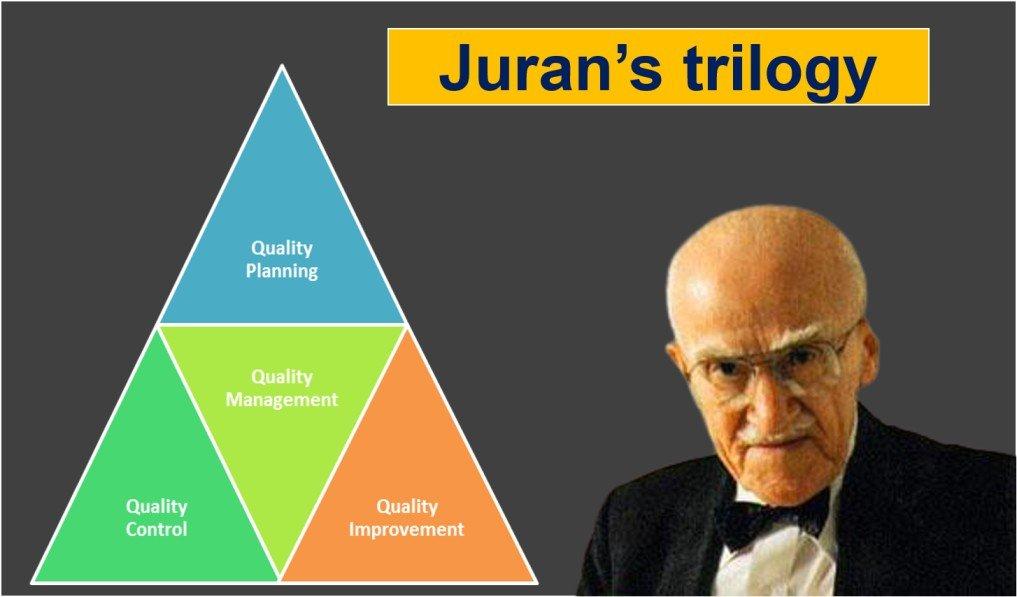 Juran's triology