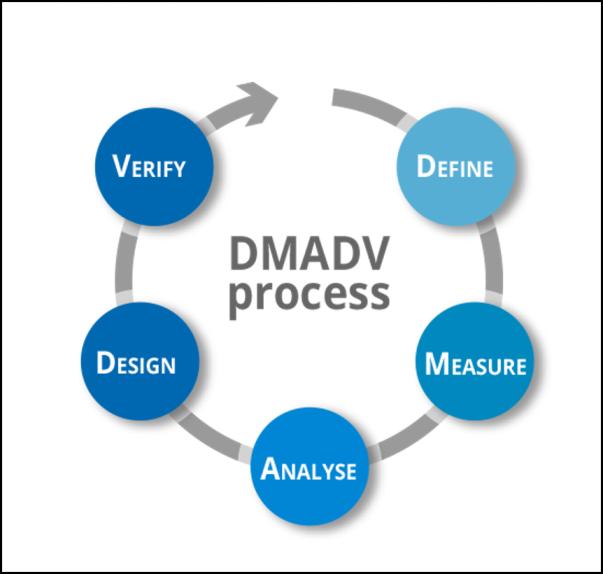 DMADV cycle