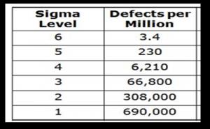 Sigma level vs DPMO