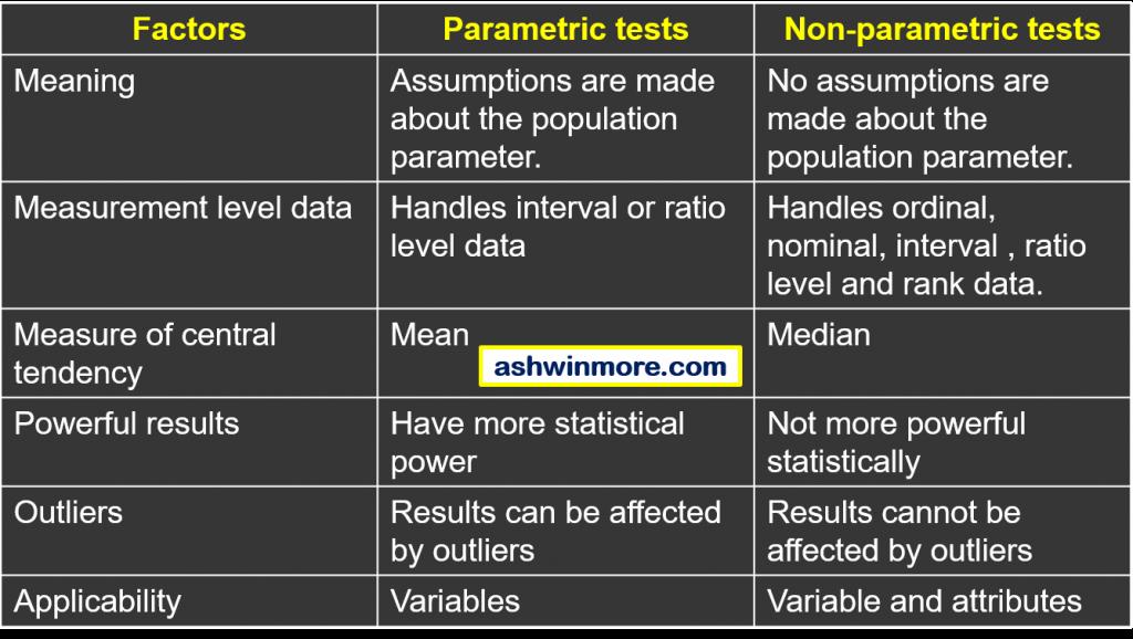 parametric vs NPT tests