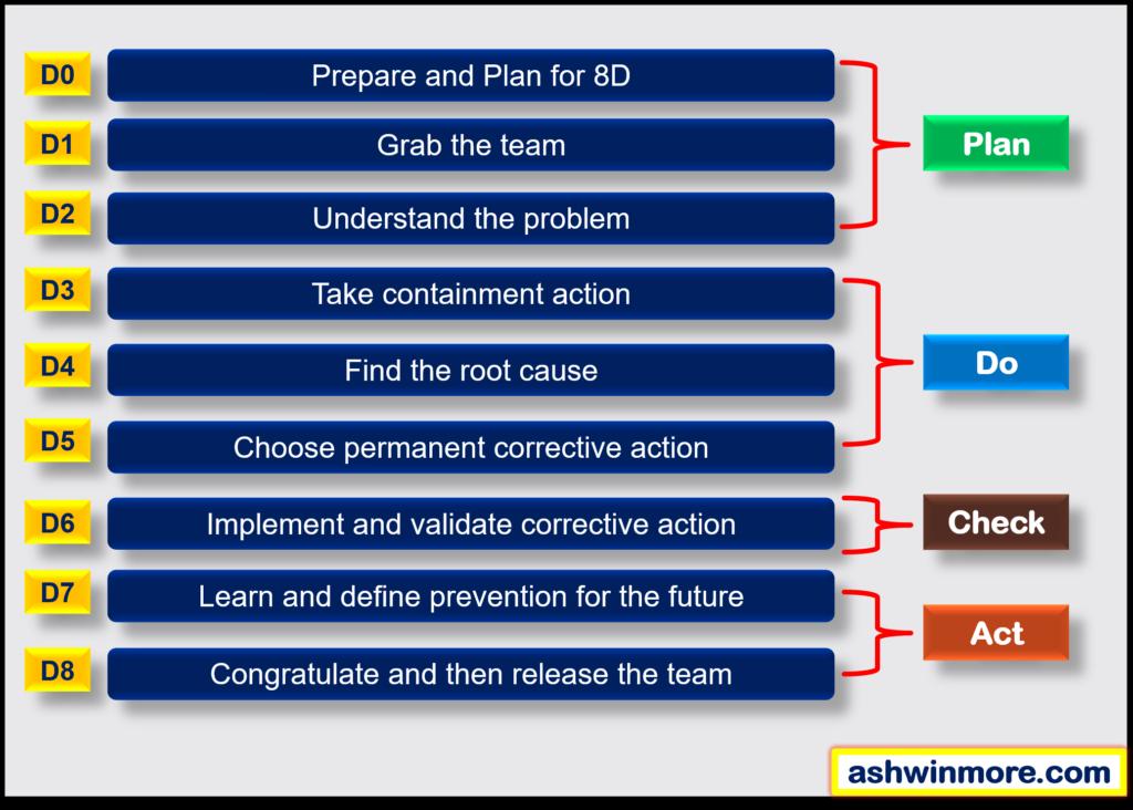 8 disciplines of problem solving