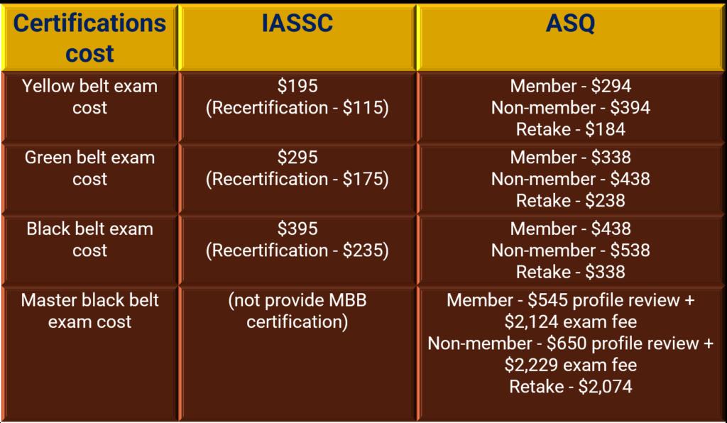 IASSC Vs ASQ certification cost