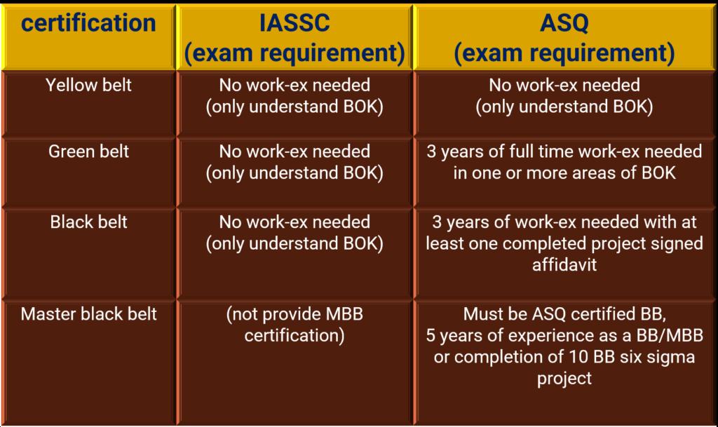 IASSC Vs ASQ exam requirement
