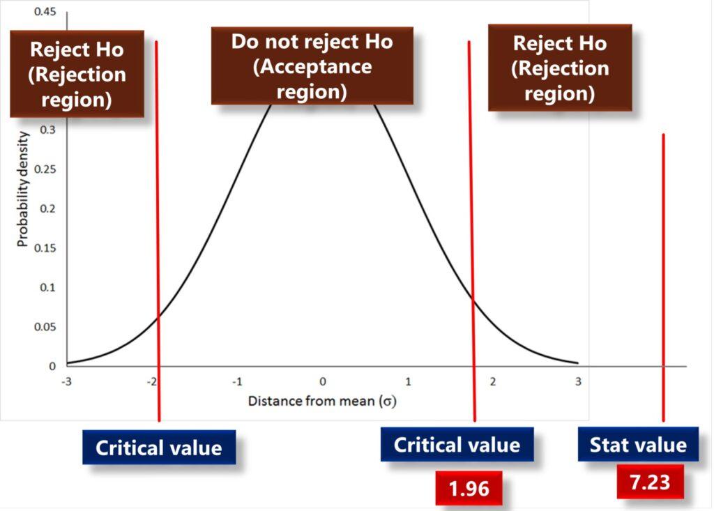 test statistics value and critical value