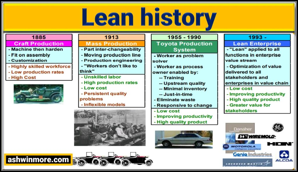 History of Lean production